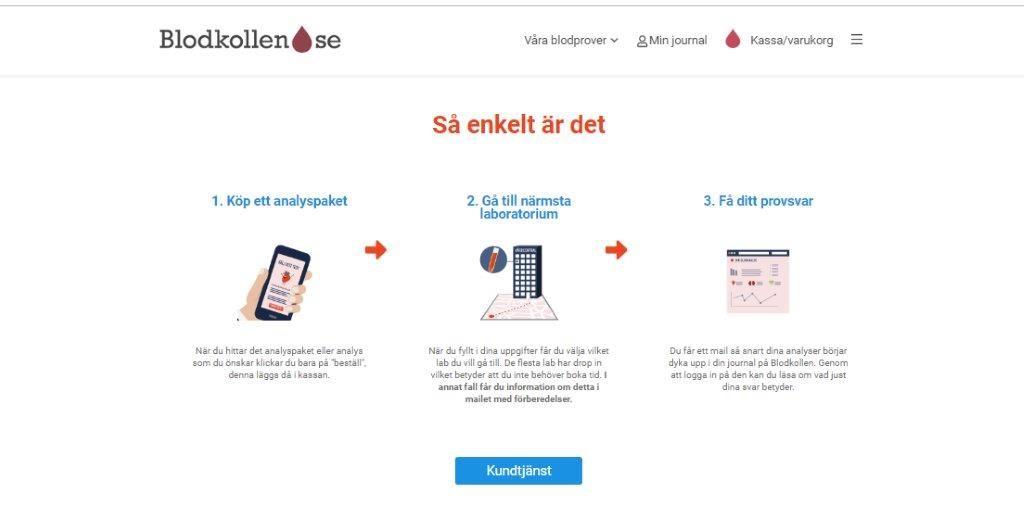 Blodkollen - Hur det går till - Alyzme.se jämför olika hälsotester online - självtest, blodprov, hudprov, hälsocenter, hälsoappar - testa din hälsa hemma