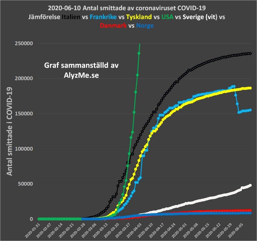 2020-06-10 Coronaviruset Smittade i Sverige jämförelse mot Italien - www.alyzme.se hemmatester - självtest
