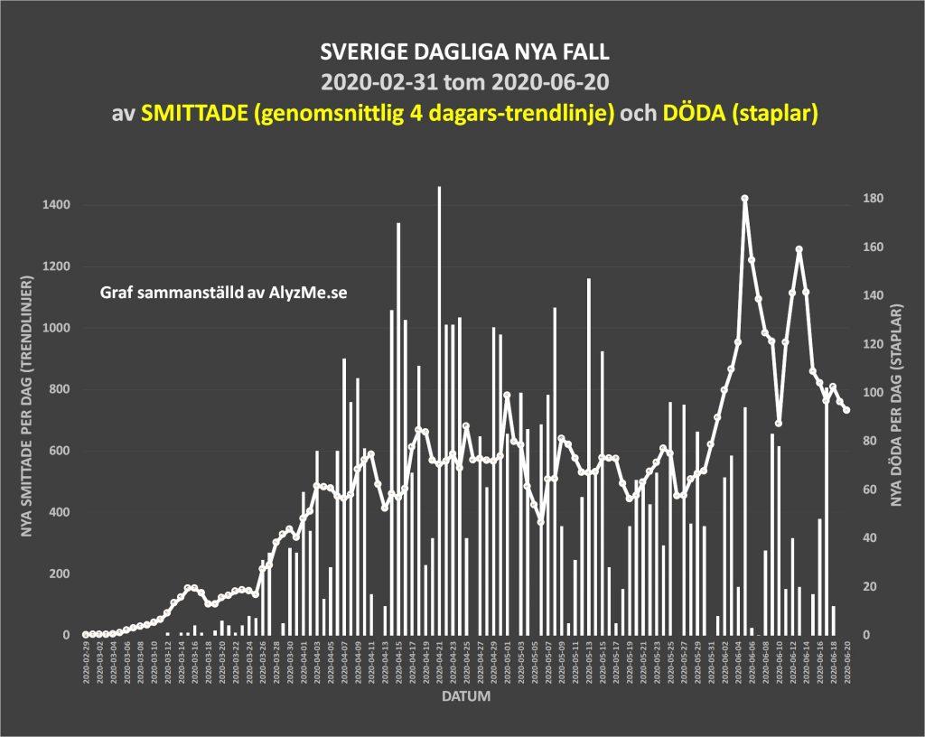 2020-06-20 Sveriges trend döda och av sjuka per dag från COVID-19 - alyzme.se självtester blodprov