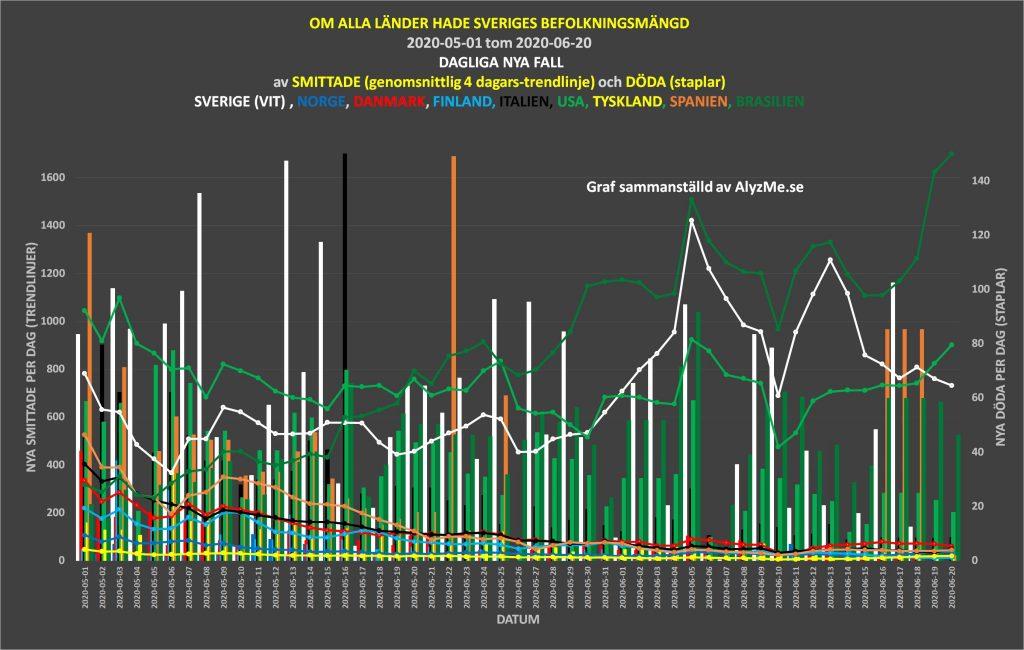 2020-06-20 graf jämförelse svenska strategin mot andra länder COVID-19, döda smittade per dag - alyzme.se