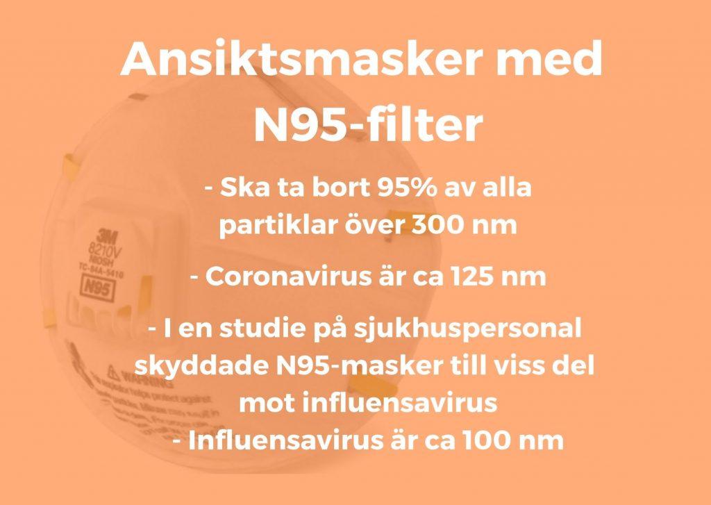 Ansiksmasker med N95-filter hade en viss skyddande effekt mot influensavirus som är 100 nm. Coronavirus är 125 nm- alyzme.se