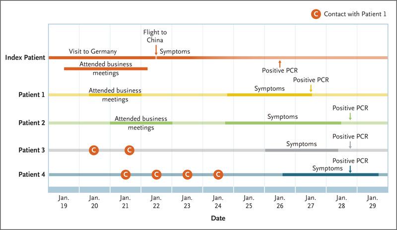 Coronaviruset tidslinje smitta i Tyskland från Kinesisk kvinna - www.alyzme.se självtester i hemmet