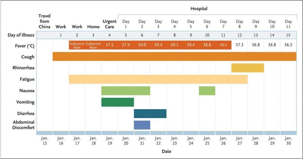 Coronavirusinfektion i amerikan över tid med symtom - alyzme.se skriver om och listar självtester och blodprov