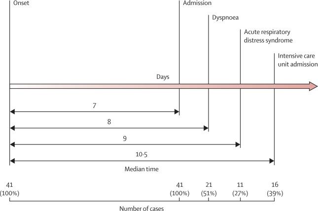 Studie Coronavirus 2019-nCoV insjukningstid symtom tom intensivvård - www.alyzme.se
